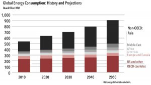 Global Energy Consumption 2010 - 2050